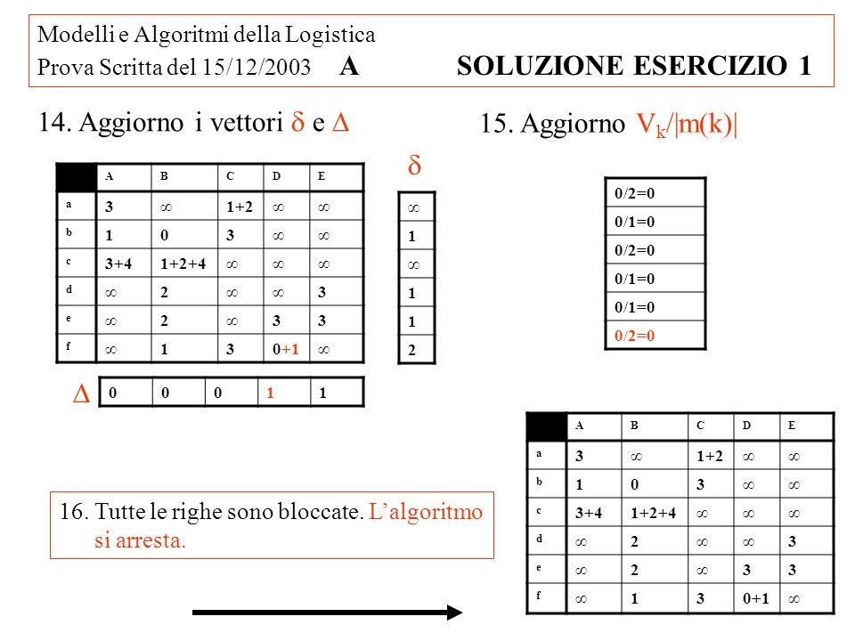 Modelli e Algoritmi della Logistica Prova Scritta del 15/12/2003 A SOLUZIONE ESERCIZIO 1 14. Aggiorno i vettori e 1 1 1 2 00011 15. Aggiorno V k /|m(k
