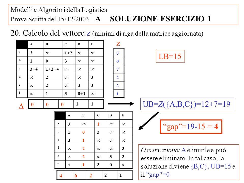 Modelli e Algoritmi della Logistica Prova Scritta del 15/12/2003 A SOLUZIONE ESERCIZIO 1 20. Calcolo del vettore z (minimi di riga della matrice aggio