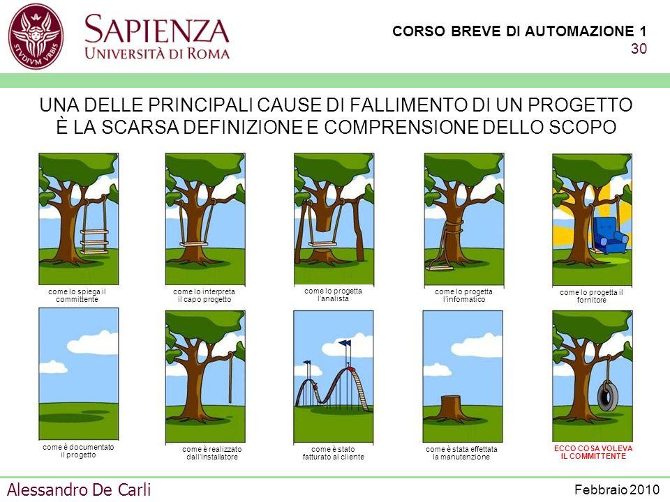 CORSO BREVE DI AUTOMAZIONE 1 29 Alessandro De Carli Febbraio 2010 PRODUZIONE MODIFICHE AGGIORNAMENTI PROGETTAZIONE PER LA REALIZZAZIONE E MESSA IN ESE