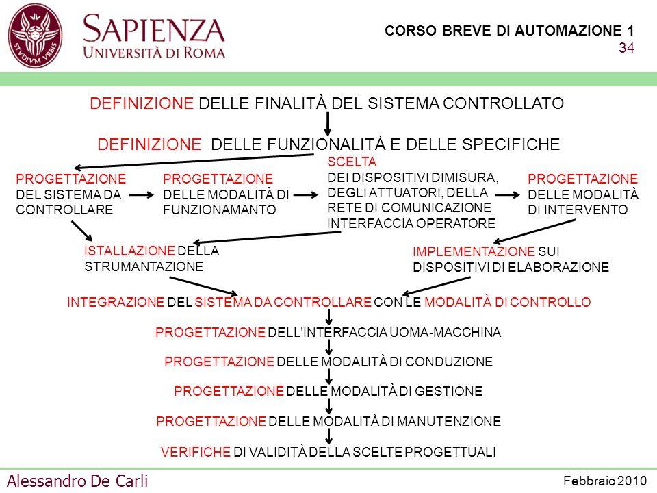 CORSO BREVE DI AUTOMAZIONE 1 33 Alessandro De Carli Febbraio 2010 REQUISITI FUNZIONALI REQUISITI FUNZIONALI REQUISITI NON FUNZIONALI DURANTE LA PROGET