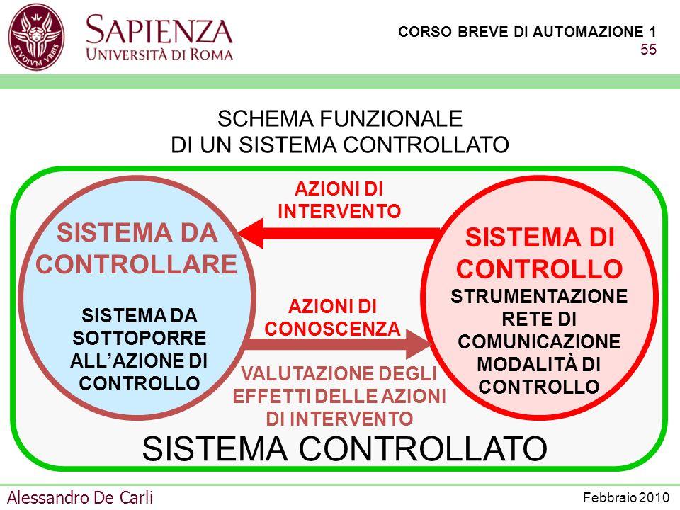 CORSO BREVE DI AUTOMAZIONE 1 54 Alessandro De Carli Febbraio 2010 SISTEMA DI CONTROLLO SISTEMA DA CONTROLLARE VARIABILI DI COMANDO DEGLI ATTUATORI VAR