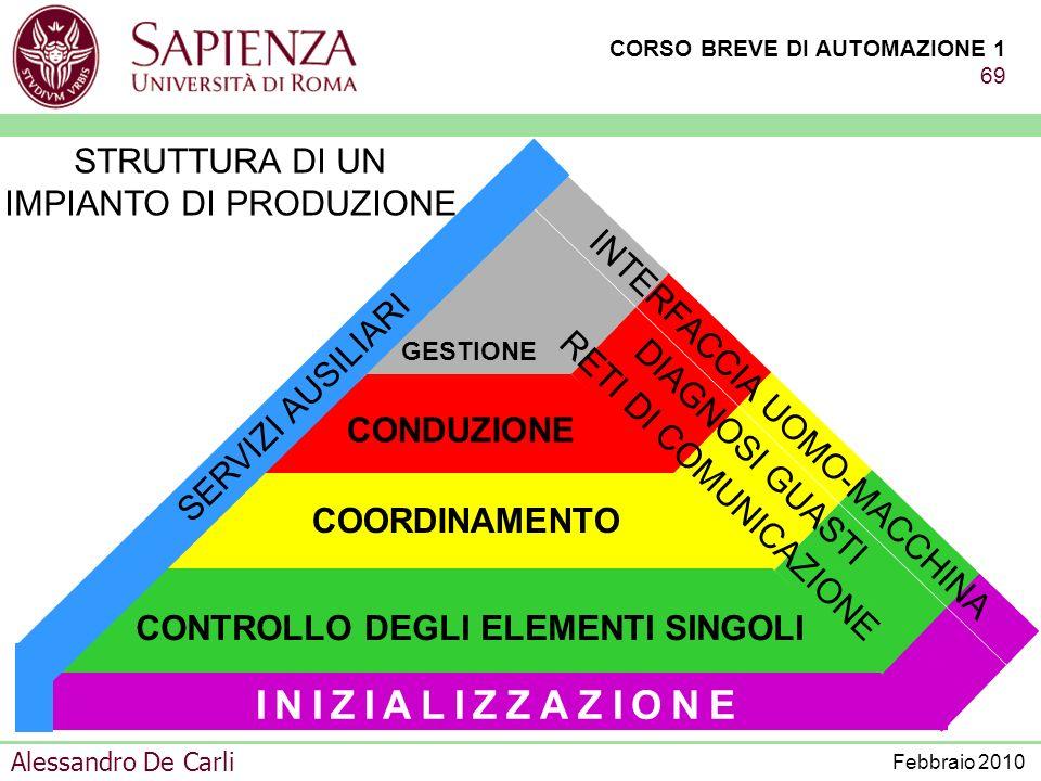 CORSO BREVE DI AUTOMAZIONE 1 68 Alessandro De Carli Febbraio 2010 ATTIVAZIONE CONTROLLO DEGLI ELEMENTI SINGOLI COORDINAMENTO CONDUZIONE GESTIONE STRUT