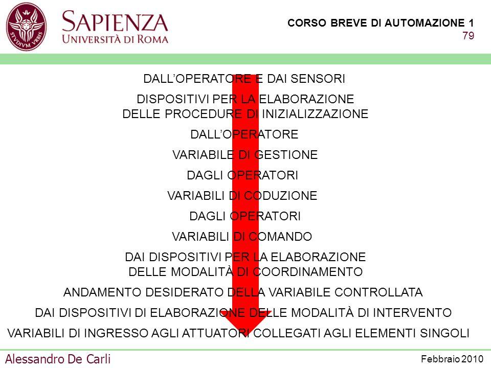 CORSO BREVE DI AUTOMAZIONE 1 78 Alessandro De Carli Febbraio 2010 ON/OFF VARIABILE CONTROLLATA MINORE DEL VALORE DESIDERATO ATTUATORE IN ON VARIABILE