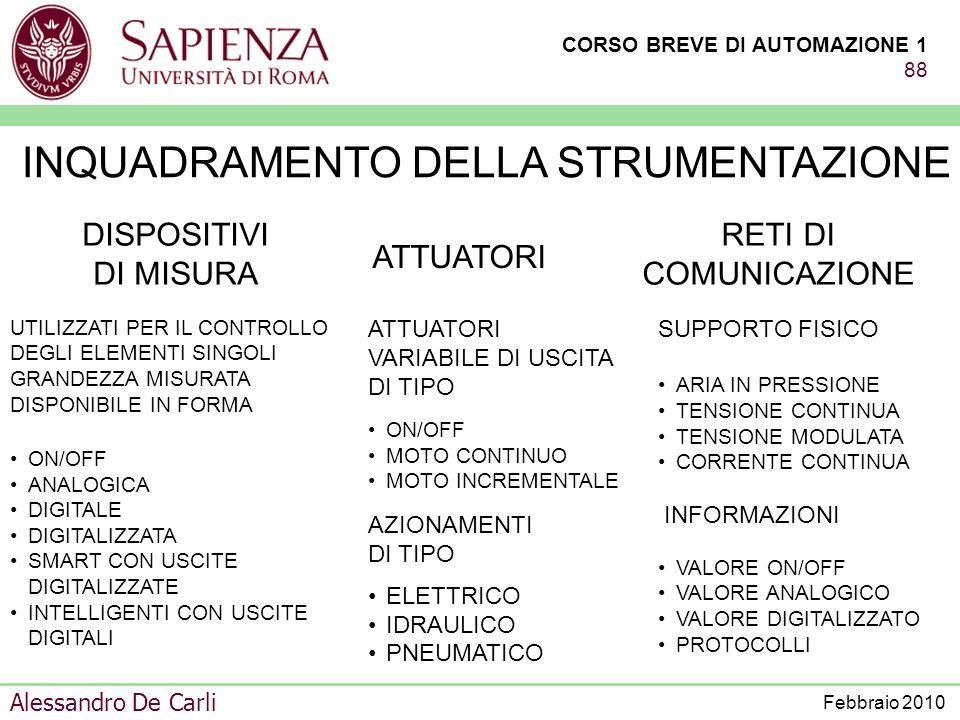 CORSO BREVE DI AUTOMAZIONE 1 87 Alessandro De Carli Febbraio 2010 ATTUATORI DISPOSITIVI DI MISURA - ELETTRICI - IDRAULICI - PNEUMATICI - LETTORI CODIC