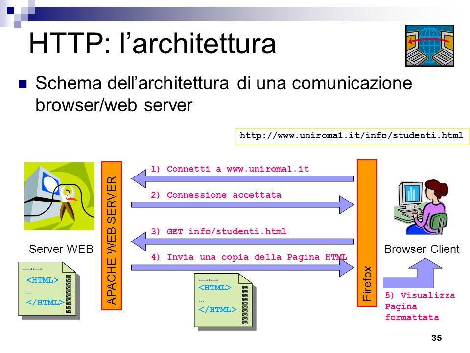 35 HTTP: larchitettura Schema dellarchitettura di una comunicazione browser/web server Browser Client Firefox http://www.uniroma1.it/info/studenti.htm