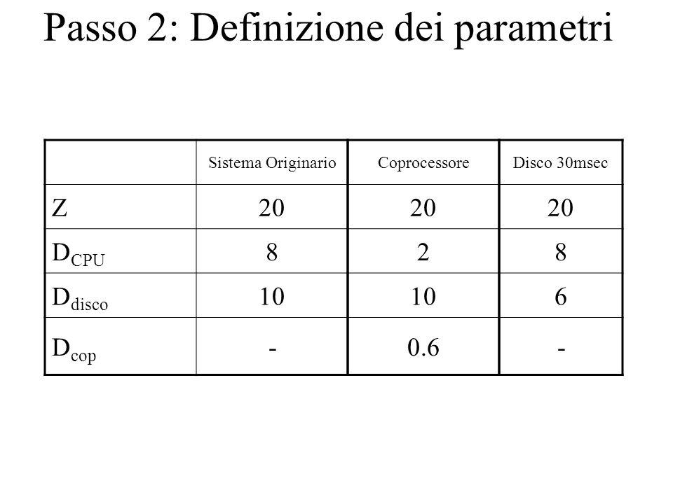 Passo 2: Definizione dei parametri Sistema Originario Z20 D CPU 8 D disco 10 D cop - Coprocessore 20 2 10 0.6 Disco 30msec 20 8 6 -