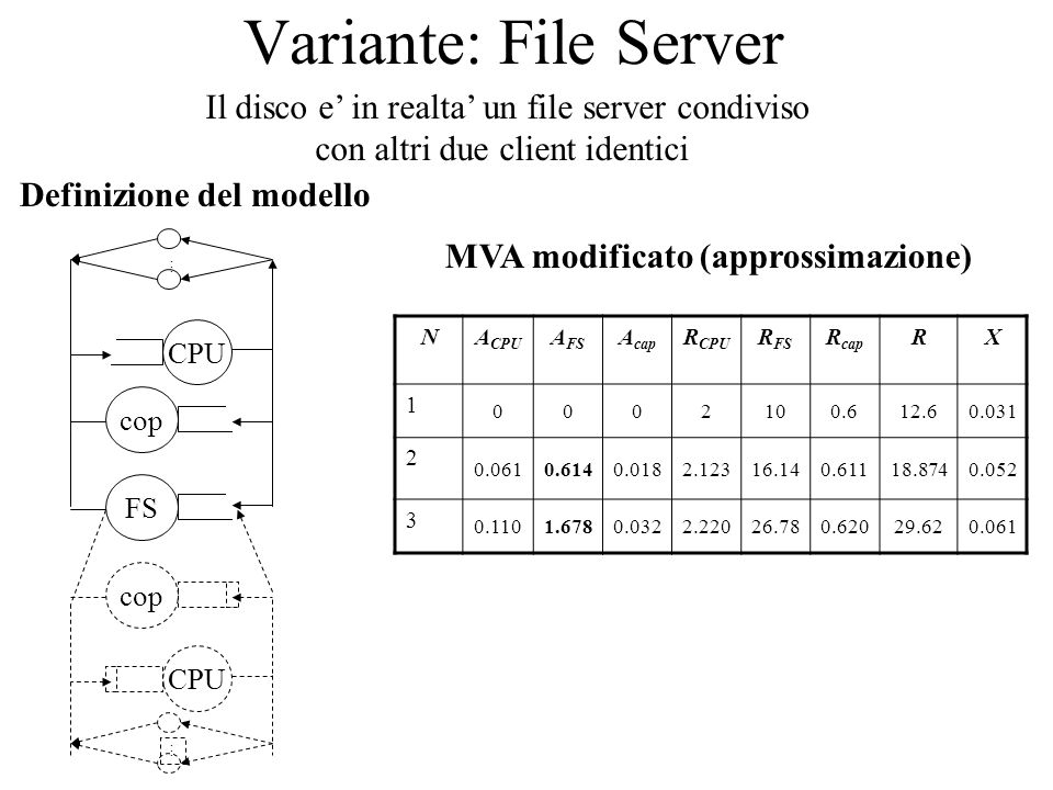 Variante: File Server Il disco e in realta un file server condiviso con altri due client identici CPU FS...... cop CPU...... cop Definizione del model