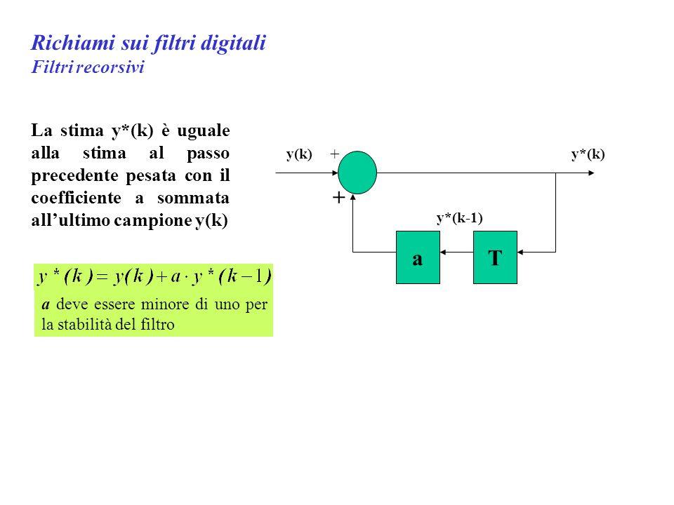 Richiami sui filtri digitali Filtri recorsivi Ta y(k)y*(k) y*(k-1) + + La stima y*(k) è uguale alla stima al passo precedente pesata con il coefficiente a sommata allultimo campione y(k) a deve essere minore di uno per la stabilità del filtro
