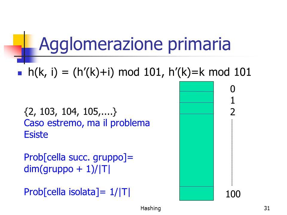 Hashing31 Agglomerazione primaria h(k, i) = (h(k)+i) mod 101, h(k)=k mod 101 012012 100 {2, 103, 104, 105,....} Caso estremo, ma il problema Esiste Pr