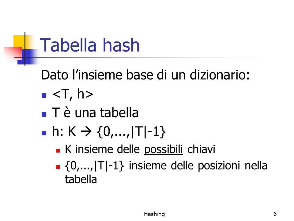 Hashing6 Tabella hash Dato linsieme base di un dizionario: T è una tabella h: K {0,...,|T|-1} K insieme delle possibili chiavi {0,...,|T|-1} insieme d
