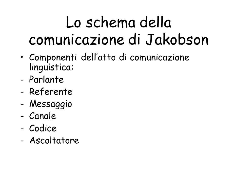 Lo schema della comunicazione di Jakobson ….e le corrispondenti funzioni: -Emotiva (parlante) -Referenziale (referente) -Poetica (messaggio) -Fàtica (canale) -Metalinguistica (codice) -Conativa (ascoltatore)