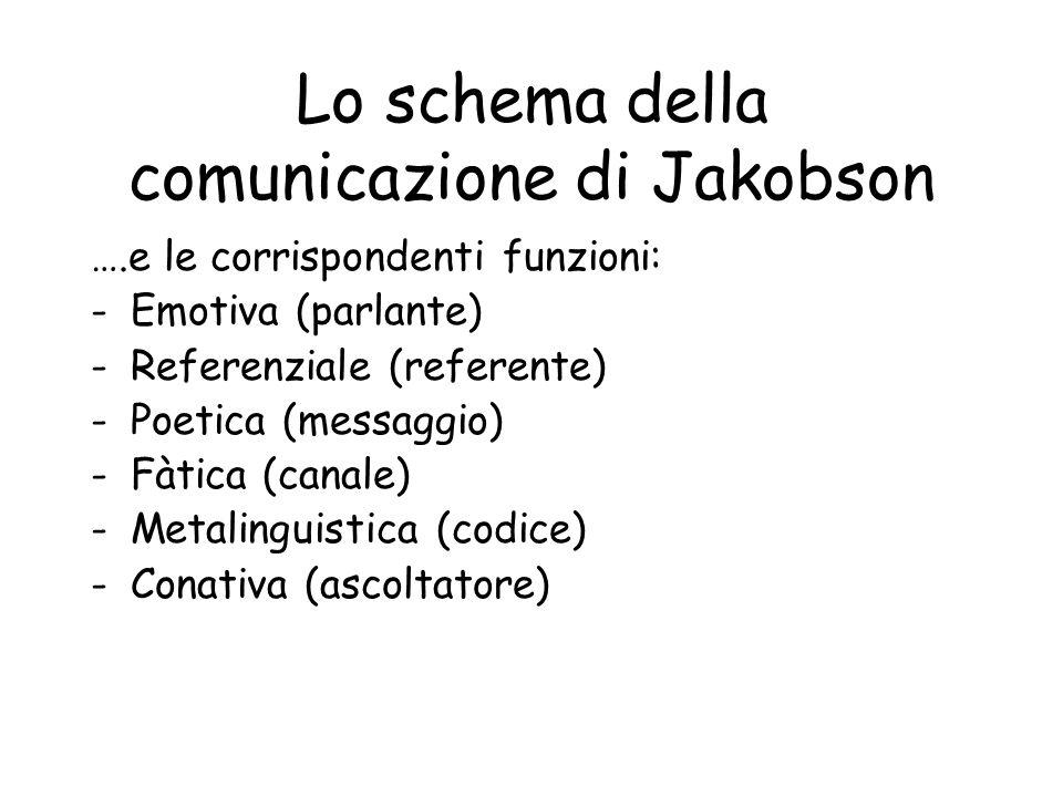 Lo schema della comunicazione di Jakobson ….e le corrispondenti funzioni: -Emotiva (parlante) -Referenziale (referente) -Poetica (messaggio) -Fàtica (