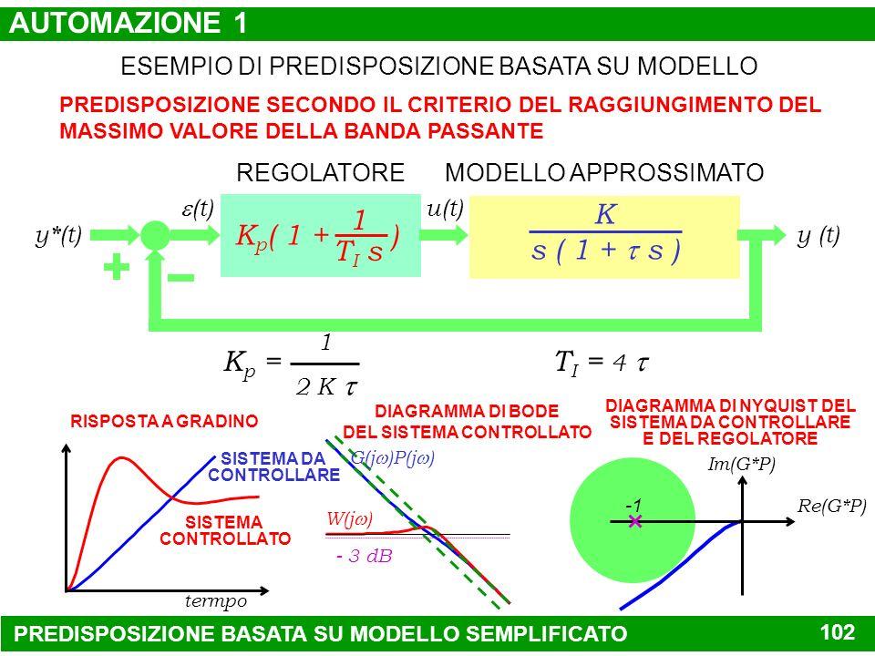 .19 (1 + ) 1.4 s.7 (.4 s + 1) (1.5 s + 1) REGOLATOREMODELLO APPROSSIMATO y*(t) (t) u(t) y (t) ESEMPIO DI PREDISPOSIZIONE BASATA SU MODELLO T I =.4 K p