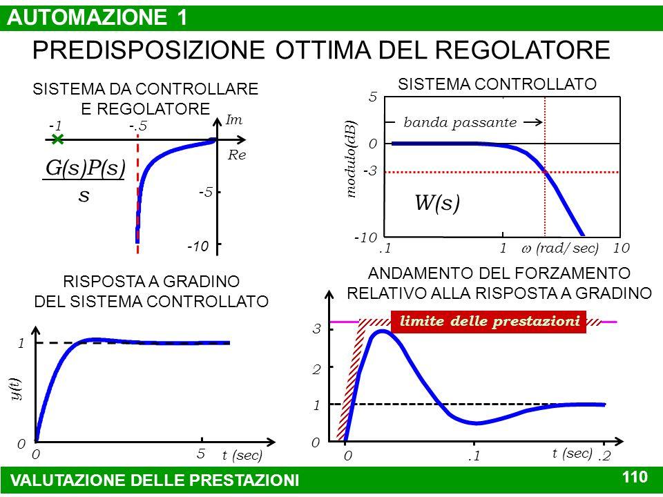 PREDISPOSIZIONE OTTIMA DEL REGOLATORE SISTEMA DA CONTROLLARE 1 (.1s+1)(.5s+1) ATTUATORE U max < 3 U< 200 DISPOSITIVO DI MISURA lineare istantaneo REGO