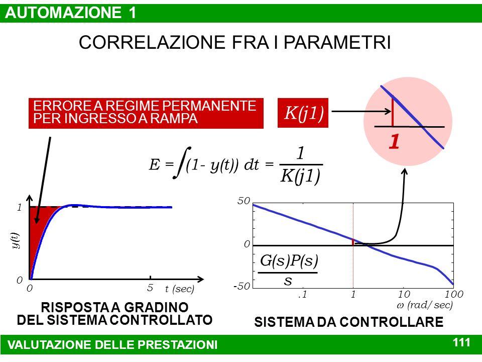 -5 Re Im -10 -.5 G(s)P(s) s 5 0 1 0 t (sec) y(t) banda passante W(s) 5 110 (rad/sec).1 0 -10 -3 modulo(dB) SISTEMA CONTROLLATO RISPOSTA A GRADINO DEL