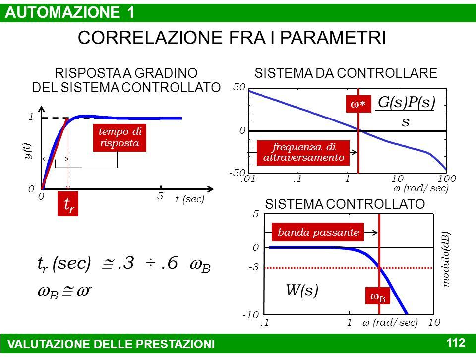 CORRELAZIONE FRA I PARAMETRI RISPOSTA A GRADINO DEL SISTEMA CONTROLLATO 5 0 1 0 t (sec) y(t) SISTEMA DA CONTROLLARE G(s)P(s) s ERRORE A REGIME PERMANE