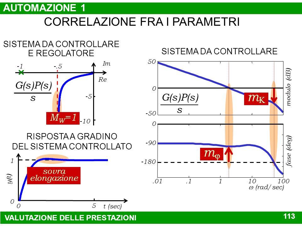 banda passante W(s) 1 5 10 (rad/sec).1 0 -10 -3 modulo(dB) SISTEMA CONTROLLATO CORRELAZIONE FRA I PARAMETRI G(s)P(s) s SISTEMA DA CONTROLLARE frequenz