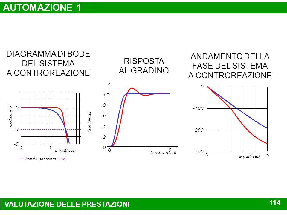 Im -5 Re -10 -.5 G(s)P(s) s SISTEMA DA CONTROLLARE E REGOLATORE CORRELAZIONE FRA I PARAMETRI SISTEMA DA CONTROLLARE G(s)P(s) s RISPOSTA A GRADINO DEL