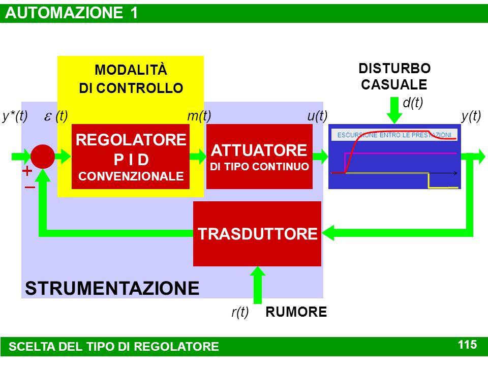 05 0.2.4.6.8 1 tempo (sec) RISPOSTA AL GRADINO DIAGRAMMA DI BODE DEL SISTEMA A CONTROREAZIONE -5 0 -3.11 (rad/sec) modulo (dB) banda passante fase (gr