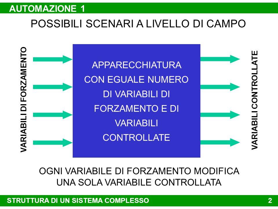 UNIVERSITÀ DEGLI STUDI DI ROMA LA SAPIENZA DIPARTIMENTO DI INFORMATICA E SISTEMISTICA REGOLATORI P I D ALESSANDRO DE CARLI ANNO ACCADEMICO 2002-2003