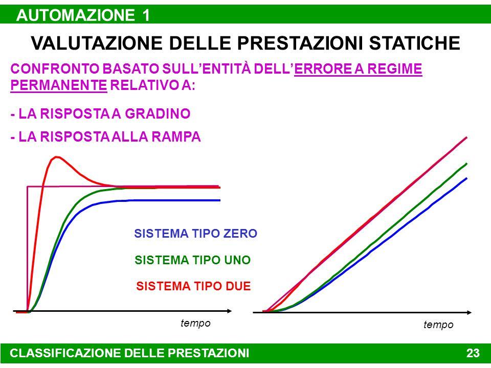 AUTOMAZIONE 1 22 tempo disturbo VALUTAZIONE DELLE PRESTAZIONI STATICHE ERRORE NULLO PER: variabile controllata variazione della variabile di controllo