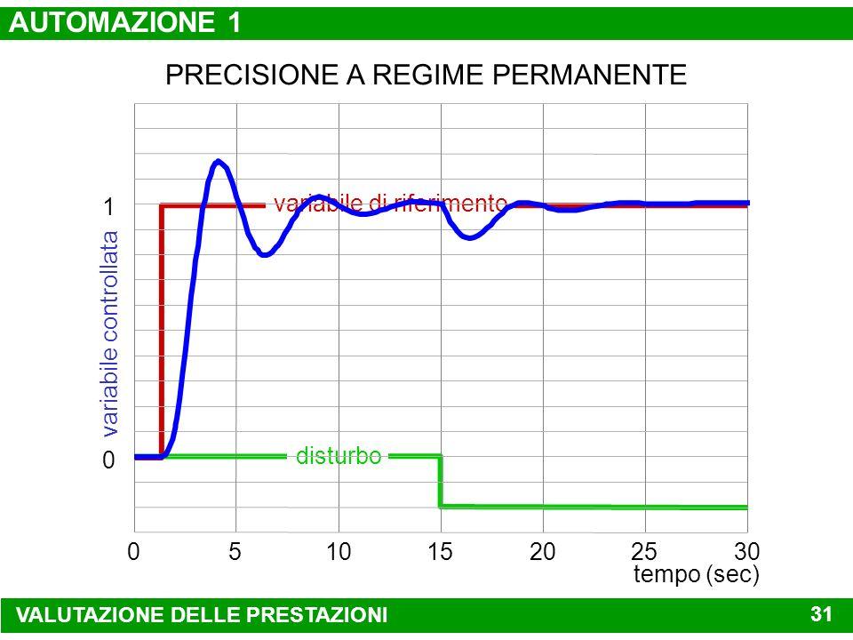 VALUTAZIONE DELLE PRESTAZIONI variabile di riferimento disturbo tempo (sec) 051015202530 1 variabile controllata 0 ATTENUAZIONE DELLEFFETTO DEI DISTUR