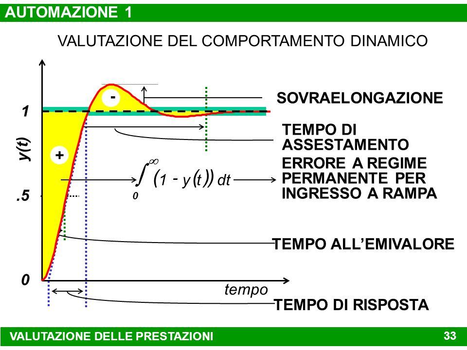 tempo (sec) 051015202530 1 variabile controllata 0 variabile di riferimento disturbo ATTENUAZIONE DELLEFFETTO DEI DISTURBI CASUALI VALUTAZIONE DELLE P