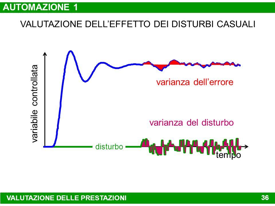 tempo variabile controllata ERRORE MASSIMO ERRORE A REGIME PERMANENTE tempo di ripristino VALUTAZIONE DELLE PRESTAZIONI VALUTAZIONE DELLEFFETTO DEI DI
