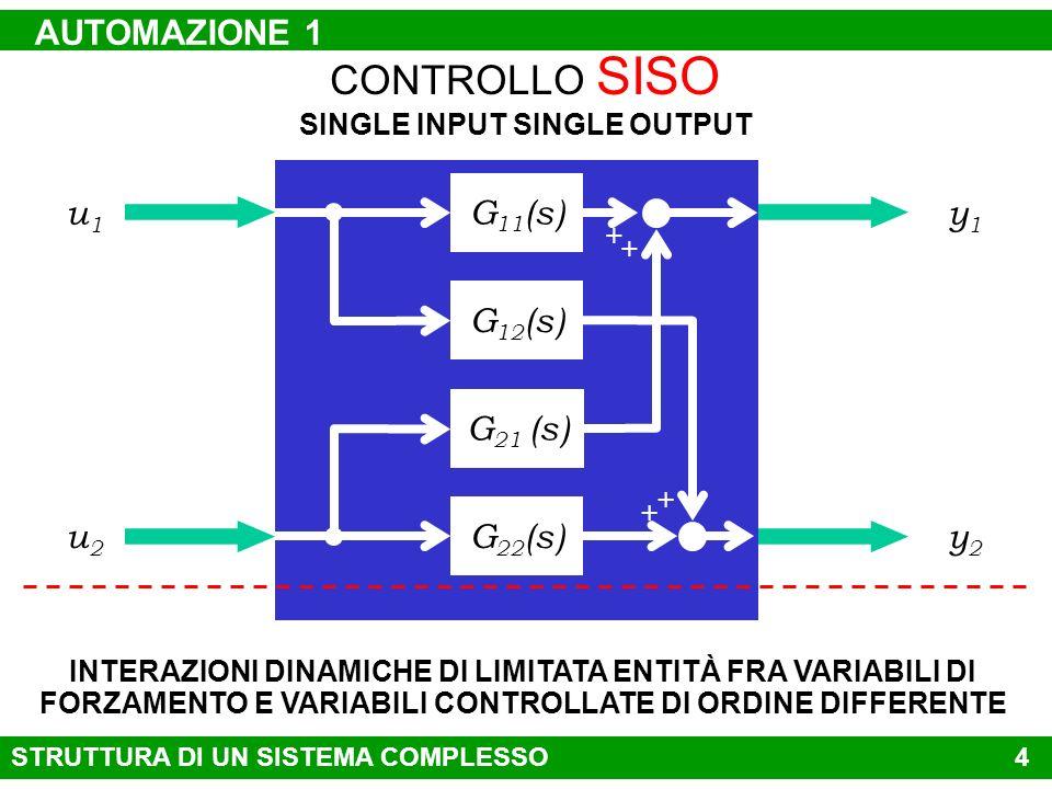 3 CONTROLLO SISO SINGLE INPUT SINGLE OUTPUT u1u1 y1y1 G 1 (s) u2u2 y2y2 G 2 (s)u…u… y…y… G … (s)unun ynyn G n (s) CONTROLLO LOCALE A CATENA APERTA CON