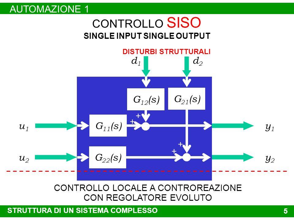 4 CONTROLLO SISO SINGLE INPUT SINGLE OUTPUT u1u1 y1y1 u2u2 y2y2 INTERAZIONI DINAMICHE DI LIMITATA ENTITÀ FRA VARIABILI DI FORZAMENTO E VARIABILI CONTR