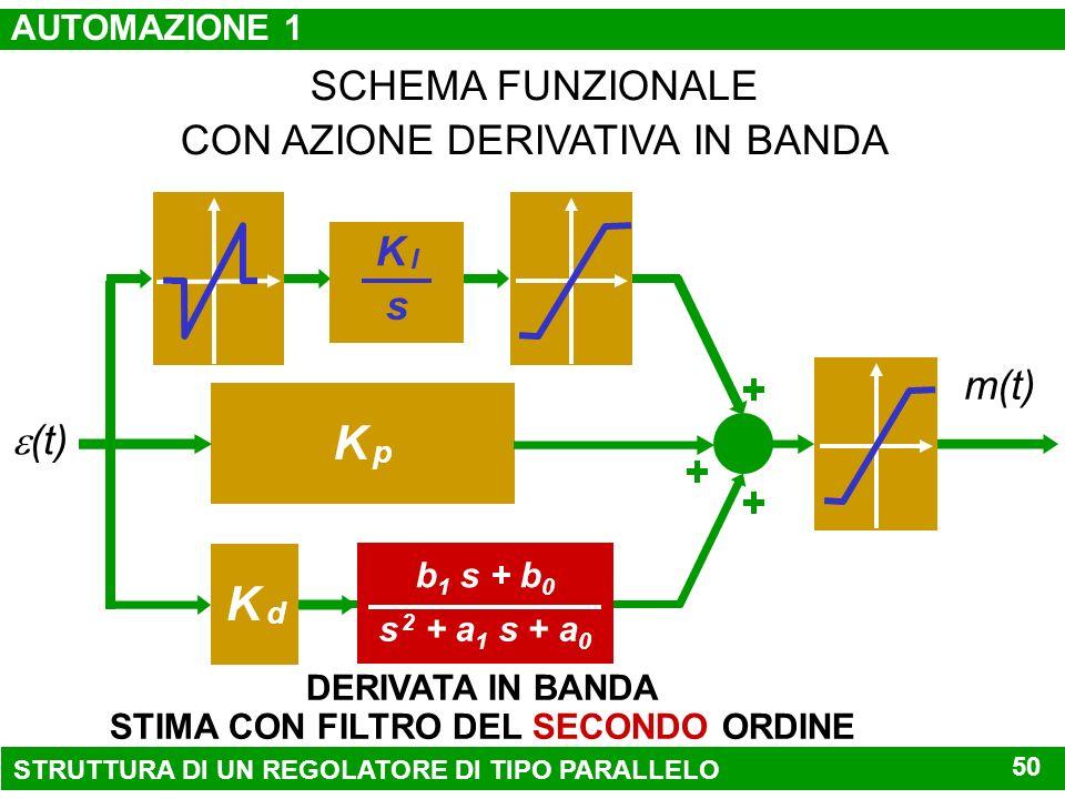 K pK p (t) m(t) K dK d SCHEMA FUNZIONALE CON AZIONE DERIVATIVA IN BANDA K IK I s a 1 s + a 0 b 1 s + b 0 DERIVATA IN BANDA STIMA CON FILTRO DEL PRIMO