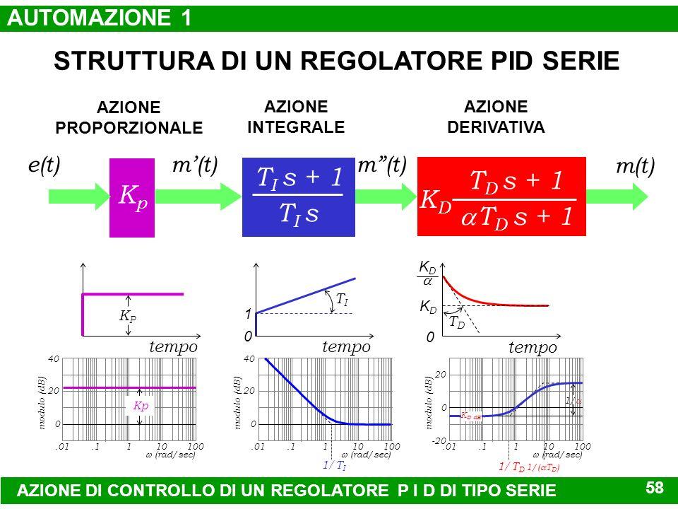 57 T I s + 1 T I s.25 T I s KpKp azione proporzionale e integrale azione derivativa + +.5 T I s + 1.5 T I s.5 T I s +1 1/( T I ) 2 s 2 + 1.41/( T I )