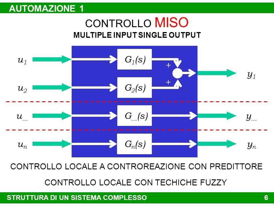 5 CONTROLLO SISO SINGLE INPUT SINGLE OUTPUT u1u1 y1y1 u2u2 y2y2 CONTROLLO LOCALE A CONTROREAZIONE CON REGOLATORE EVOLUTO G 22 (s)G 11 (s) + G 12 (s) +