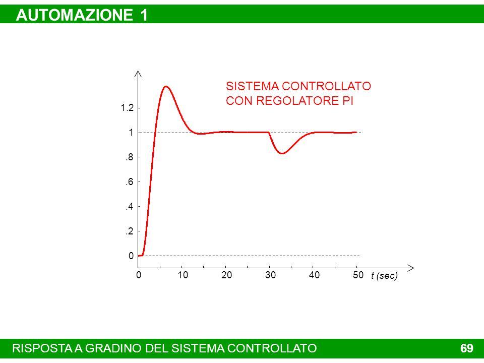 STRUTTURA DI UN SISTEMA DA CONTROLLARE 68 AUTOMAZIONE 1 SISTEMA DA CONTROLLARE ATTUATORE VARIABILE DI COMANDO DELLATTUATORE VARIABILE CONTROLLATA DIST