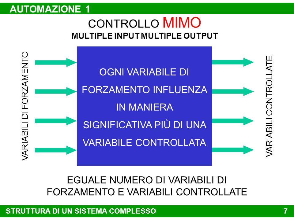 6 CONTROLLO MISO MULTIPLE INPUT SINGLE OUTPUT u1u1 u2u2 u…u… y…y… G … (s)unun ynyn G n (s) CONTROLLO LOCALE A CONTROREAZIONE CON PREDITTORE y1y1 G 1 (