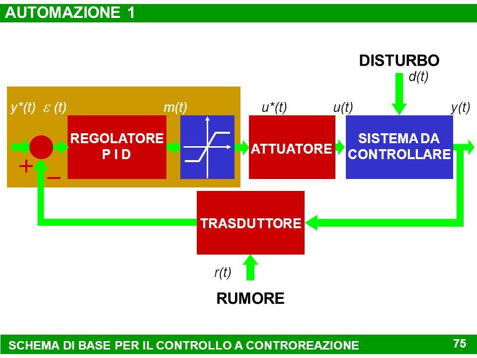SCHEMA DI BASE PER IL CONTROLLO A CONTROREAZIONE RUMORE STRUMENTAZIONE MODALITÀ DI CONTROLLO (t) m(t) DISTURBI SISTEMA DA CONTROLLARE u(t)y(t) d(t) AT