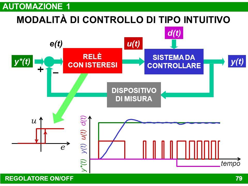 REGOLATORE ON/OFF 78 MODALITÀ DI CONTROLLO DI TIPO INTUITIVO y*(t) e(t) SISTEMA DA CONTROLLARE y(t) u(t) d(t) DISPOSITIVO DI MISURA e u tempo y*(t) y(