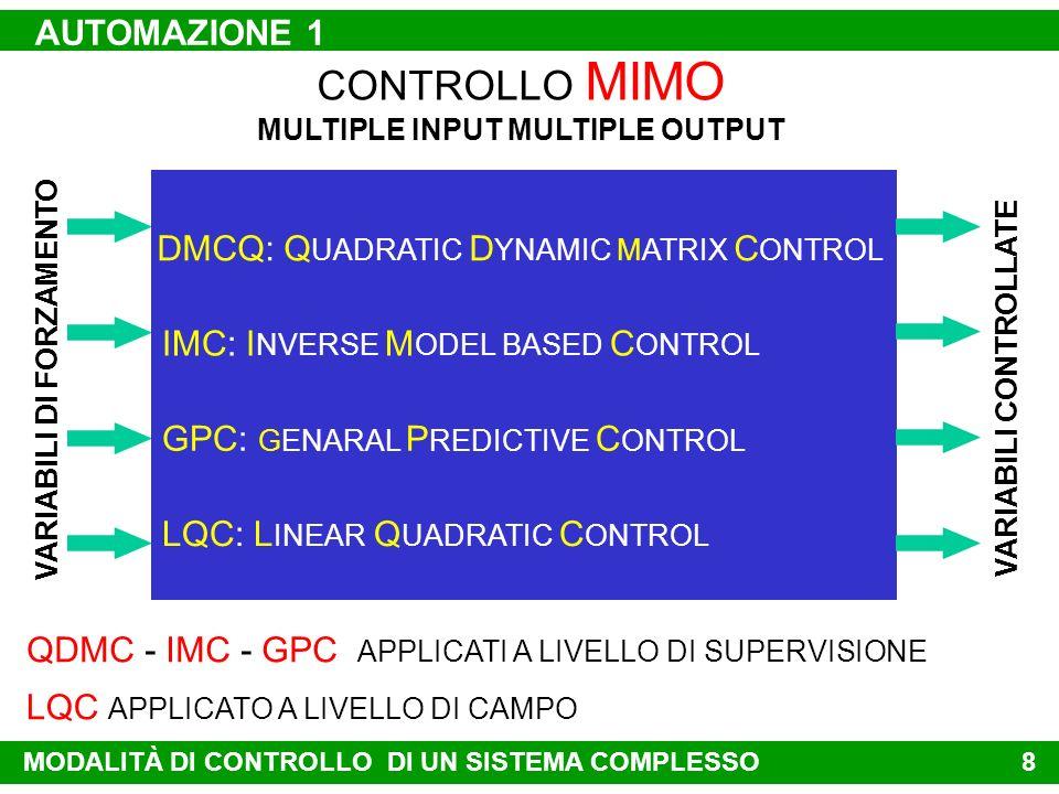7 CONTROLLO MIMO MULTIPLE INPUT MULTIPLE OUTPUT EGUALE NUMERO DI VARIABILI DI FORZAMENTO E VARIABILI CONTROLLATE OGNI VARIABILE DI FORZAMENTO INFLUENZ