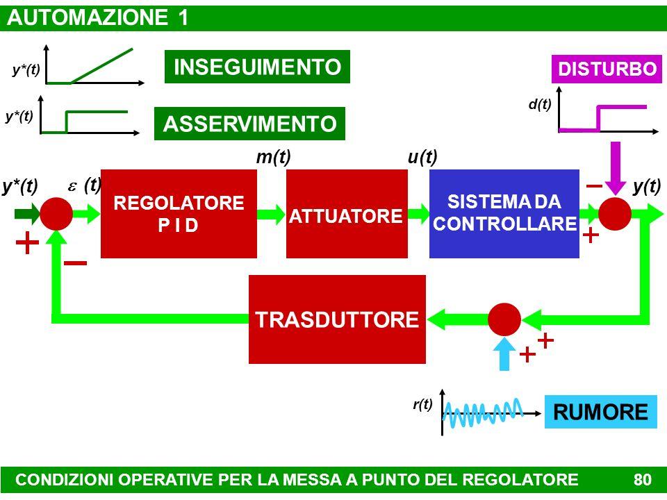 REGOLATORE ON/OFF 79 MODALITÀ DI CONTROLLO DI TIPO INTUITIVO y*(t) e(t) SISTEMA DA CONTROLLARE y(t) u(t) d(t) DISPOSITIVO DI MISURA tempo y*(t) y(t) u
