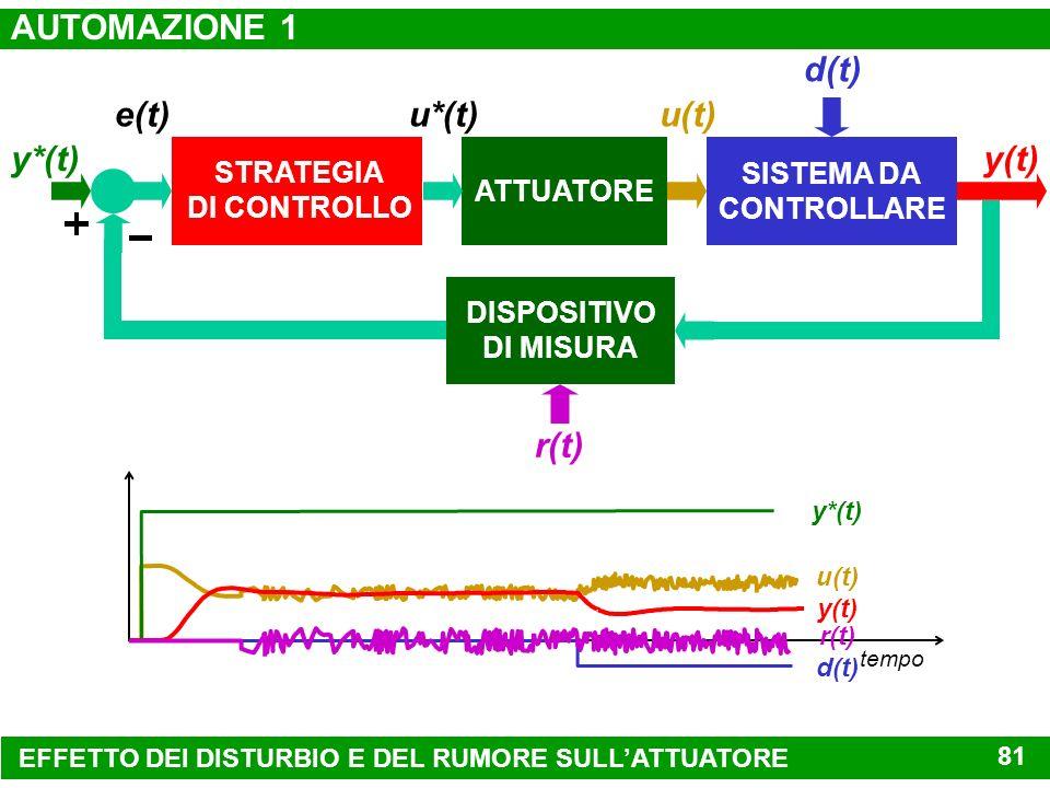 CONDIZIONI OPERATIVE PER LA MESSA A PUNTO DEL REGOLATORE DISTURBO d(t) RUMORE r(t) ATTUATORE SISTEMA DA CONTROLLARE u(t) y(t)y*(t) REGOLATORE P I D (t