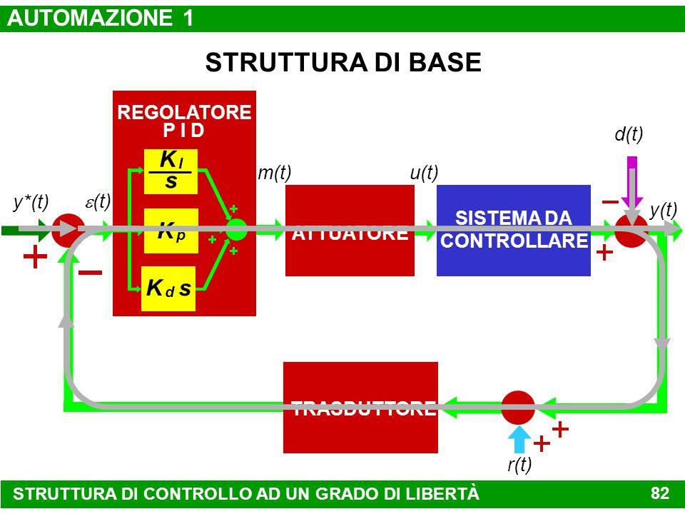 d(t) y(t) u(t) y*(t) SISTEMA DA CONTROLLARE ATTUATORE STRATEGIA DI CONTROLLO y*(t)y(t) u(t)u*(t)e(t) d(t) r(t) DISPOSITIVO DI MISURA tempo r(t) EFFETT