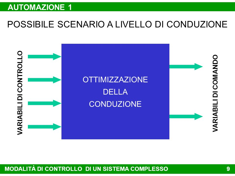 8 CONTROLLO MIMO MULTIPLE INPUT MULTIPLE OUTPUT QDMC - IMC - GPC APPLICATI A LIVELLO DI SUPERVISIONE DMCQ: Q UADRATIC D YNAMIC MATRIX C ONTROL VARIABILI DI FORZAMENTO VARIABILI CONTROLLATE IMC: I NVERSE M ODEL BASED C ONTROL GPC: GENARAL P REDICTIVE C ONTROL LQC: L INEAR Q UADRATIC C ONTROL LQC APPLICATO A LIVELLO DI CAMPO MODALITÀ DI CONTROLLO DI UN SISTEMA COMPLESSO AUTOMAZIONE 1