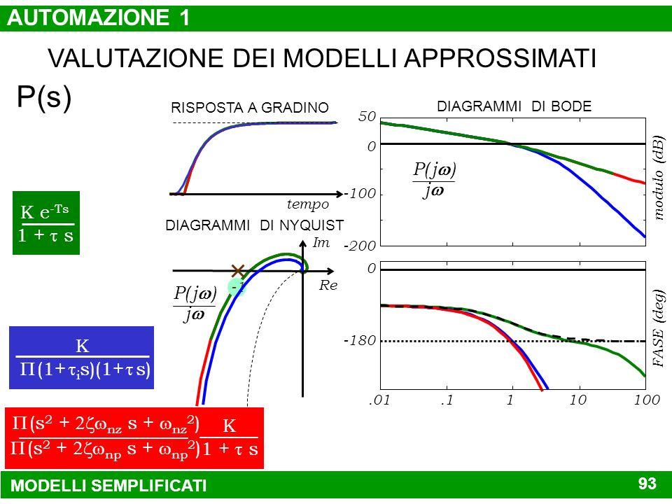 MODELLO SEMPLIFICATO NON PARAMETRICO (s 2 + nz s + nz 2 ) (s 2 + np s + np 2 ) K 1 + s K (1 + s) (1 + s) K e -Ts 1 + s DINAMICA SECONDARIA DINAMICA DO