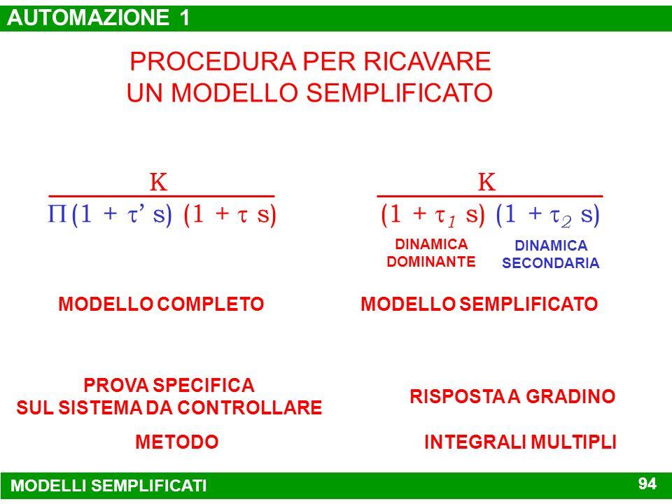 P( j ) j DIAGRAMMI DI NYQUIST tempo RISPOSTA A GRADINO VALUTAZIONE DEI MODELLI APPROSSIMATI K (1+ i s)(1+ s) K e -Ts 1 + s (s 2 + nz s + nz 2 ) (s 2 +