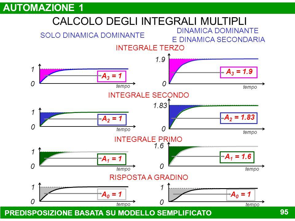 MODELLI SEMPLIFICATI PROCEDURA PER RICAVARE UN MODELLO SEMPLIFICATO K (1 + s) (1 + s) K (1 + 1 s) (1 + 2 s) MODELLO COMPLETO MODELLO SEMPLIFICATO DINA