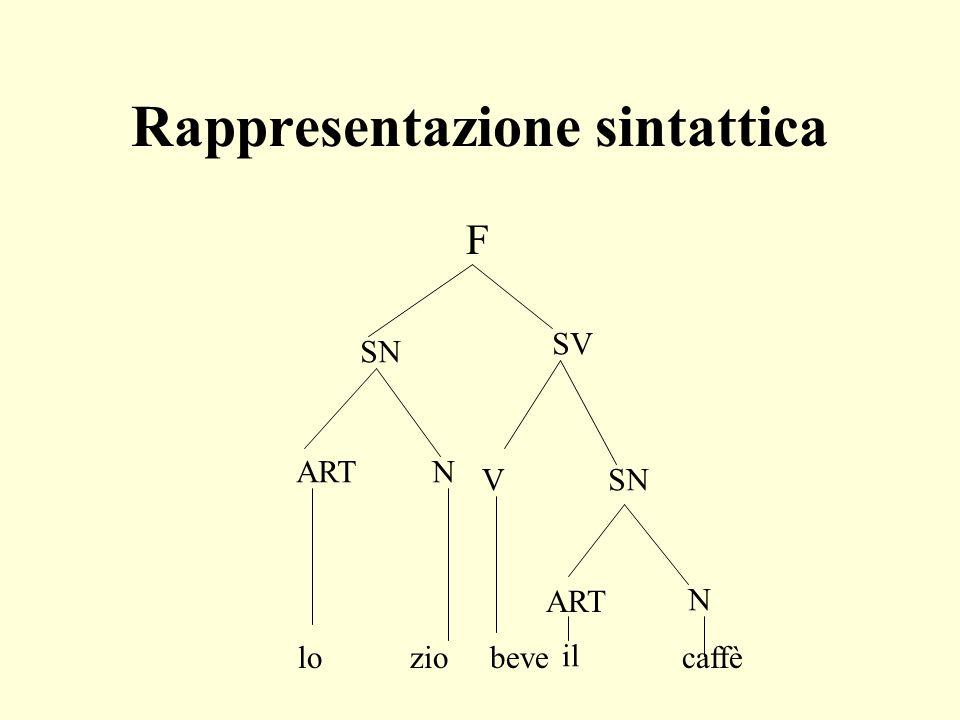 Ipertesti Linearità del linguaggio umano Ipertesti:modi di esposizione non lineare.