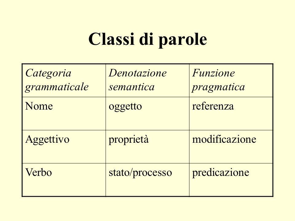 Classi di parole Categoria grammaticale Denotazione semantica Funzione pragmatica Nomeoggettoreferenza Aggettivoproprietàmodificazione Verbostato/proc
