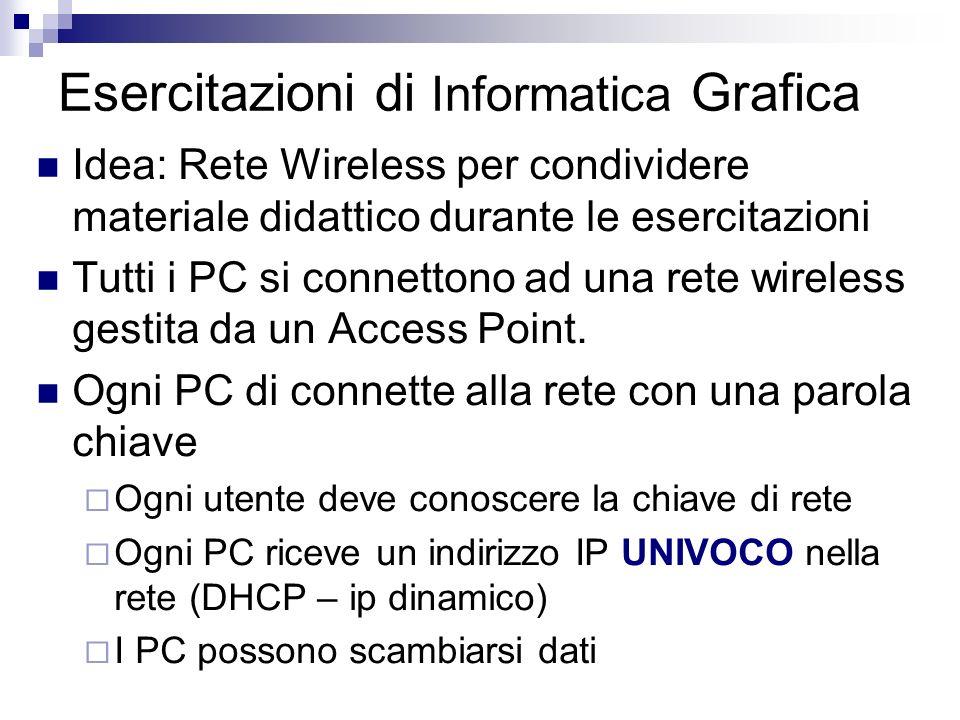 Esercitazioni di Informatica Grafica Idea: Rete Wireless per condividere materiale didattico durante le esercitazioni Tutti i PC si connettono ad una