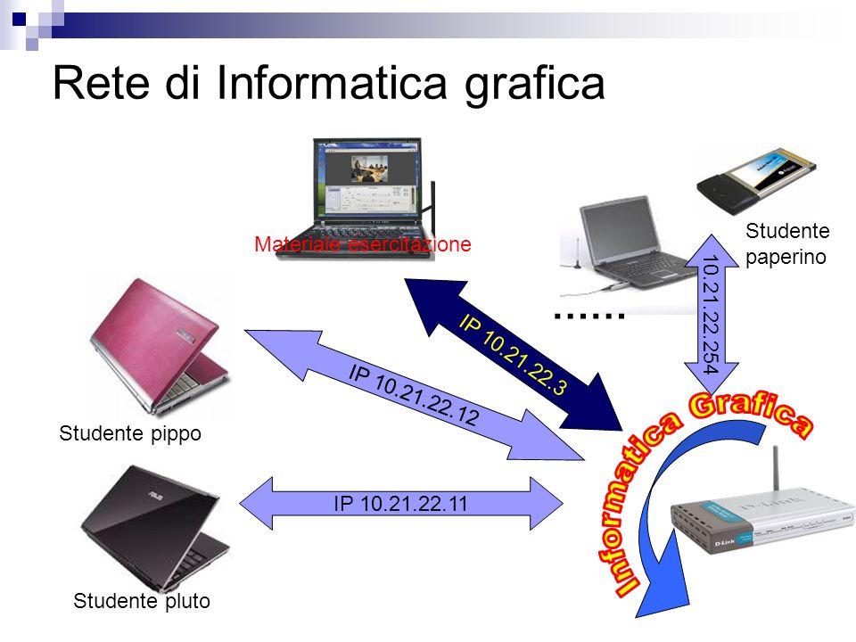 Rete di Informatica grafica IP 10.21.22.11 IP 10.21.22.12 10.21.22.254 IP 10.21.22.3 Materiale esercitazione Studente pippo Studente pluto Studente pa