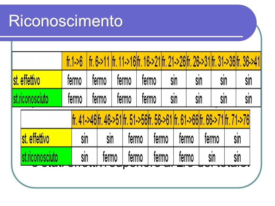 Tramite lalgoritmo di Viterbi viene riconsiderata la sequenza iniziale di osservazioni e, in base ai nuovi parametri stimati, ricostruita la sequenza